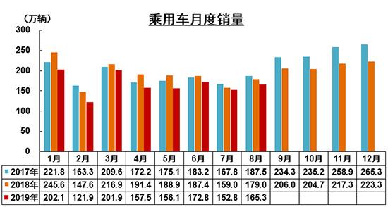 8月份汽车销量降幅扩大 新能源车迎来-两连降-