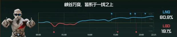 【战报】稳扎稳打,LNG滚起雪球击败LGD先得一分